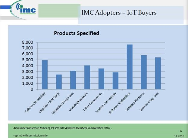 Buyers of IoT software – what services are they buying?