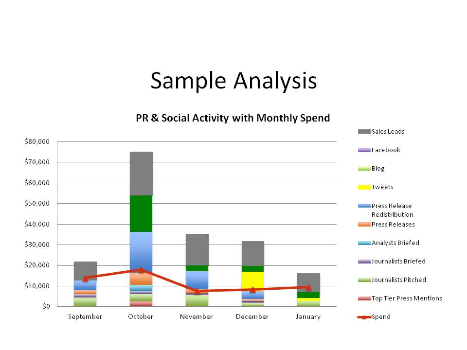 PR and social activity with monthly spend
