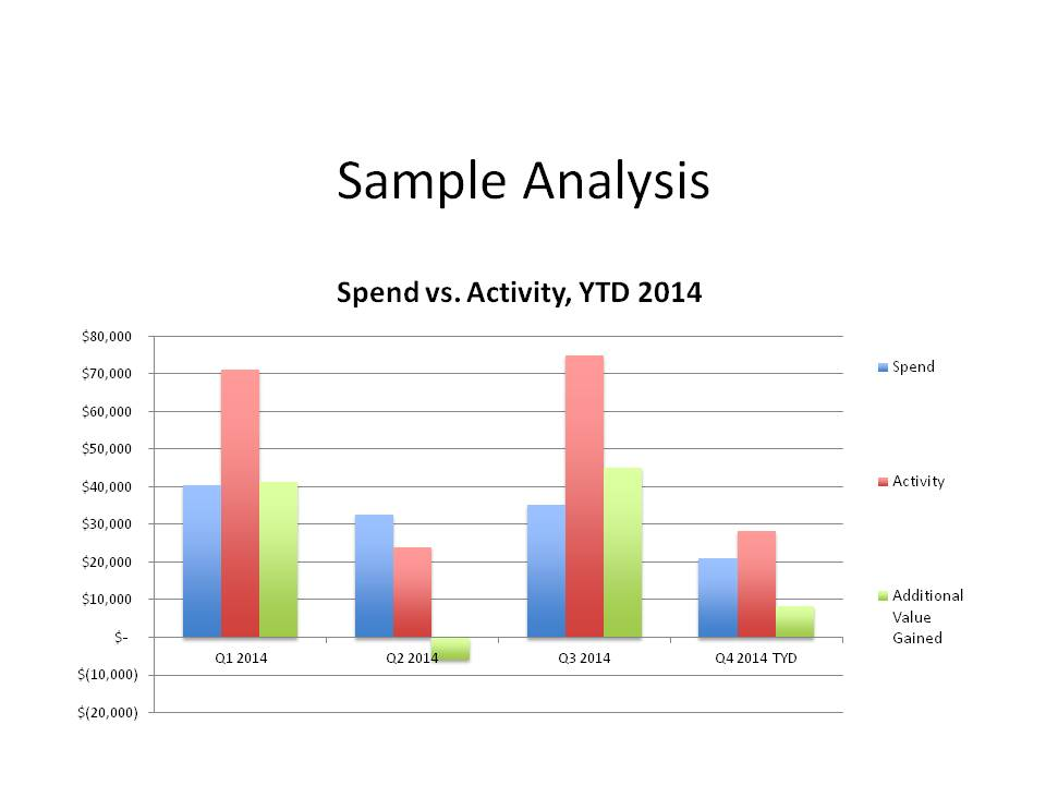 Spend Vs Activity