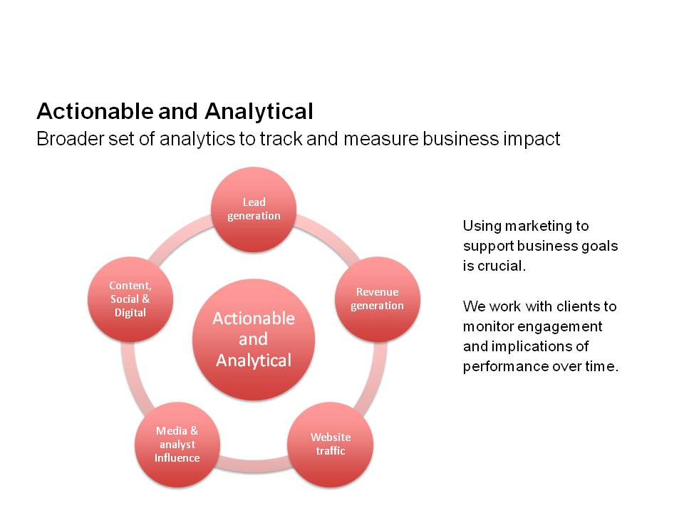 Actionable and Analytical